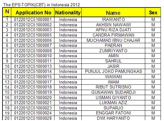 daftar nama peserta yang lulus tes CBT