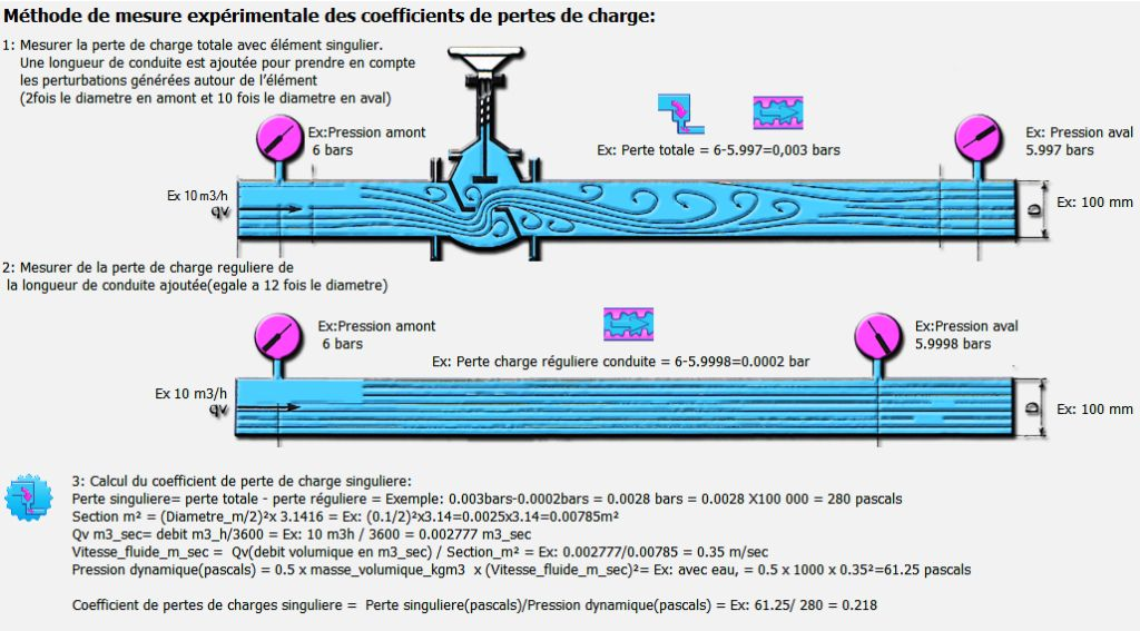 Note de calcul perte de charge hydraulique cours g nie for Assainissement cours pdf