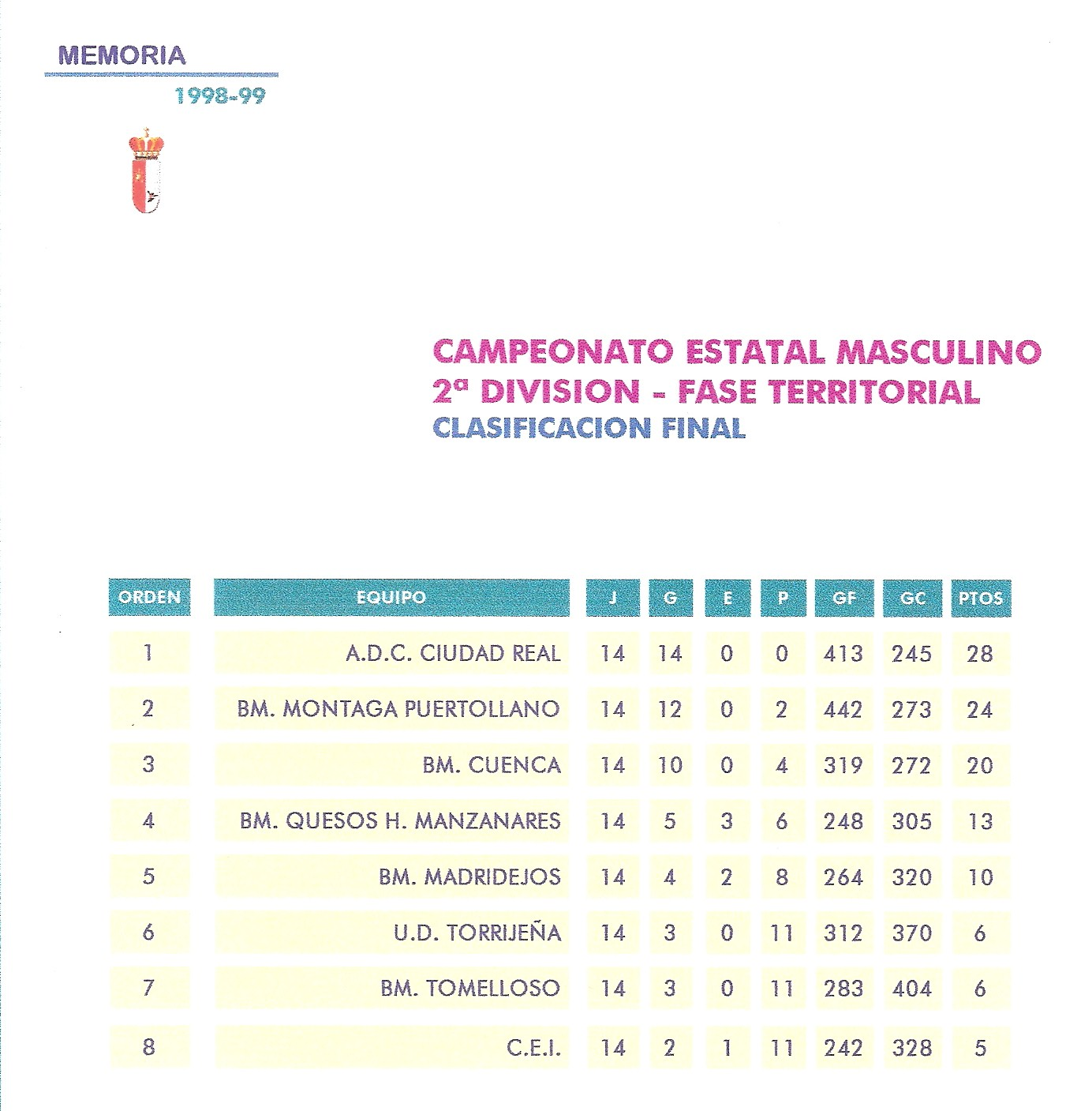 Balonmano torrijos clasificaci n 2 divisi n auton mica for Division 2 table 98 99