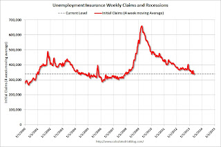 Weekly Initial Unemployment Claims decline to 340,000