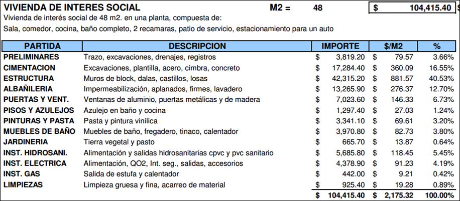 Administraci n i equipo 8 indices de costo del proyecto for 1 costo del garage