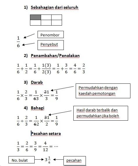 Jpeg 60kb Dunia Matematik Nota Ringkas Matematik Tingkatan