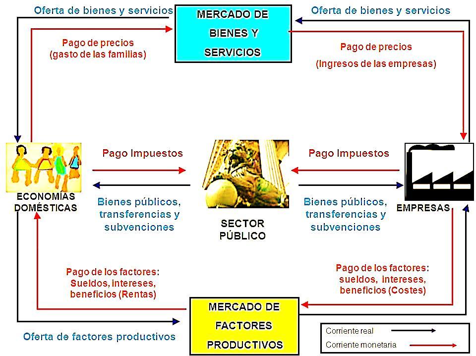 Economía: Los agentes económicos y el circuito económico simple