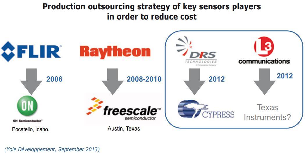 Image Sensors World September 2013