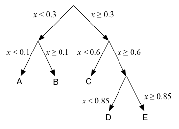 Binary search c standard library