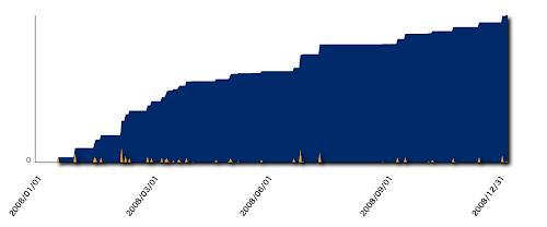 図2 2008年の出費を積算
