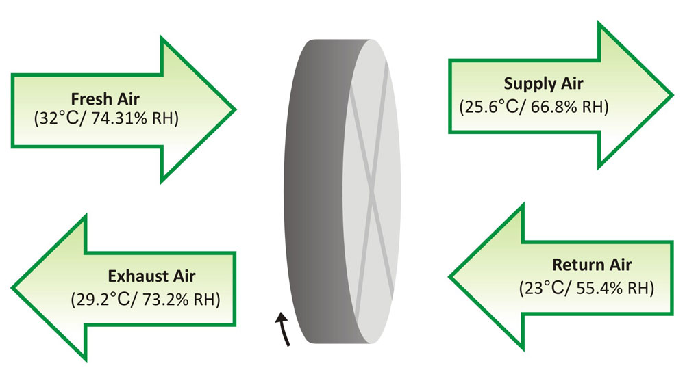 Energy Heat Recovery Wheel : Invirotech systems heat recovery wheel and its operating