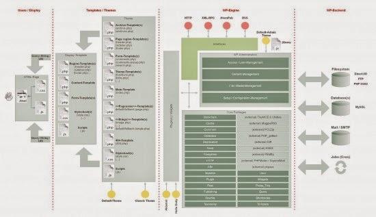 WordPress Architecture : eAskme