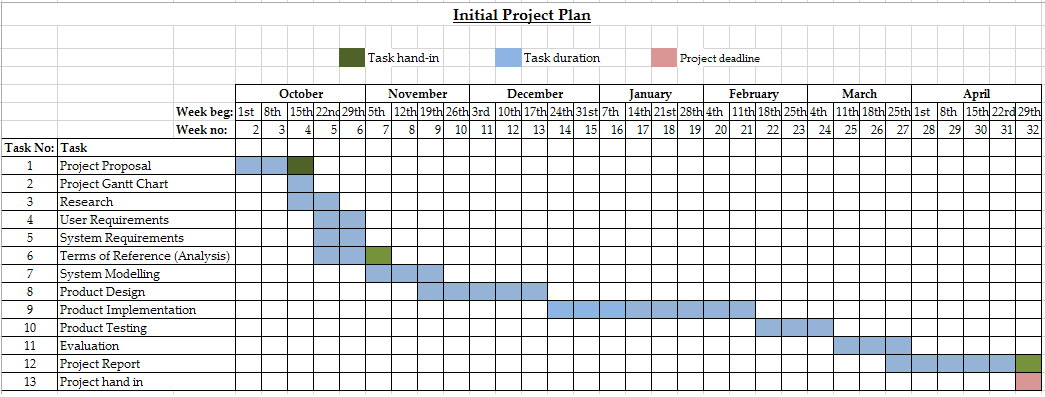 project plan milestones template