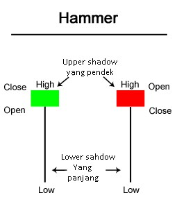 Hammer candle pattern gambar