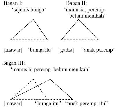 bagan segitiga semantik majas metafora