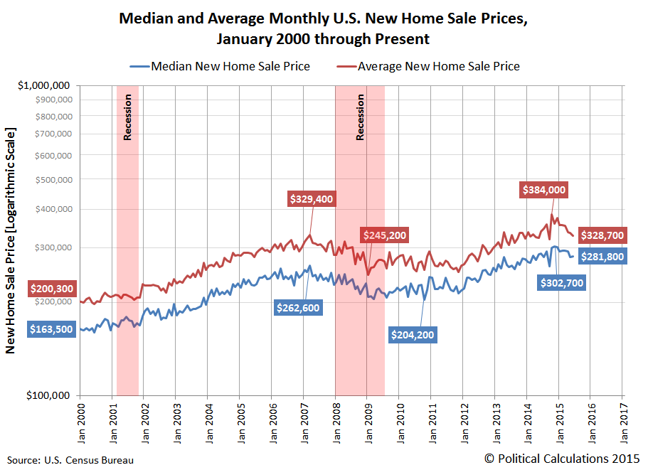 Median and Average Monthly U.S. New Home Sale Prices, January 2000 through June 2015