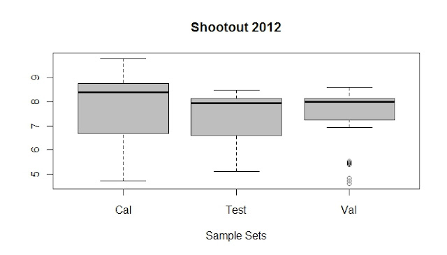 Looking to boxplots (Shootout 2012)