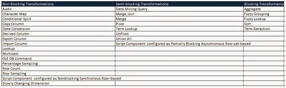 difference between blocking and nonblocking assignments