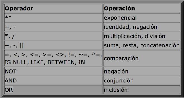 Tabla: operador, operación
