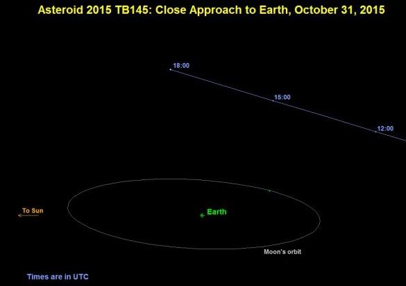Asteroid 'Spooky' Akan Lintas Bumi Malam Ini, Bergerak 29 Kali Kelajuan Peluru