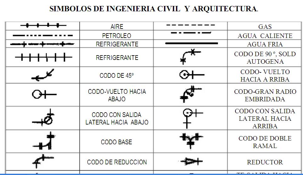 Expresi n gr fica unidad iv introducci n al dibujo for Simbologia de niveles en planos arquitectonicos