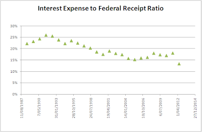 interest expense to tax revenue ratio
