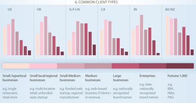 Tipos y tamaños de clientes de agencias SEO y SEM
