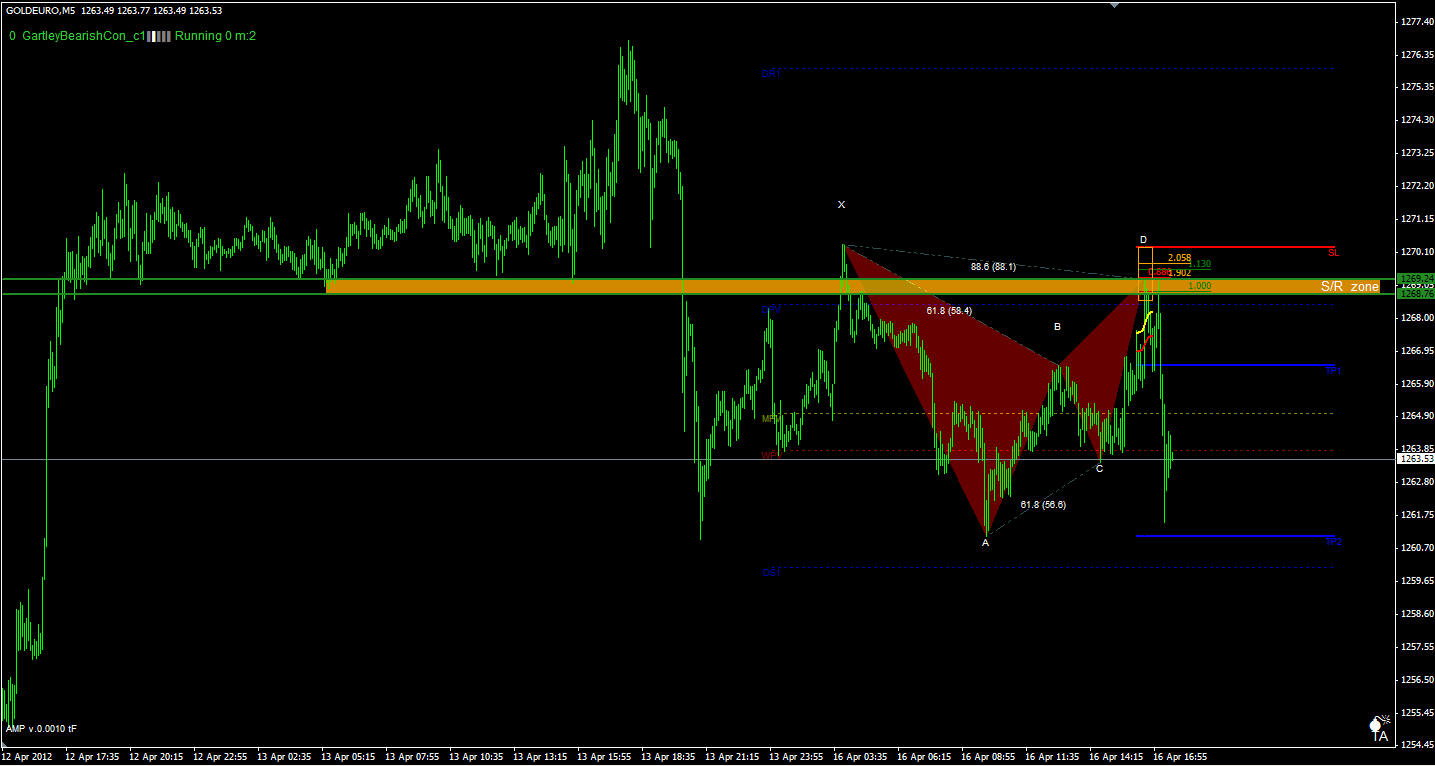 Forex bearish gartley