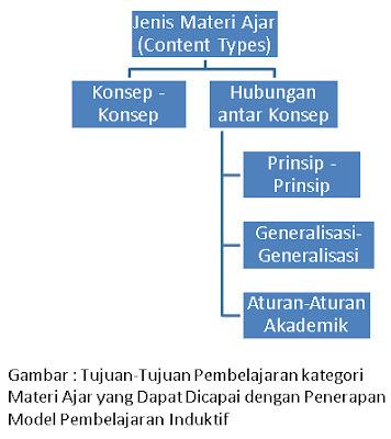 model pembelajaran induktif dan tujuan pembelajaran