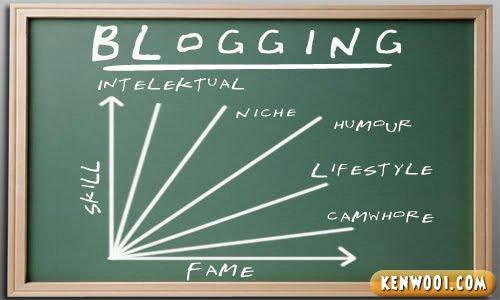 blogging skill fame
