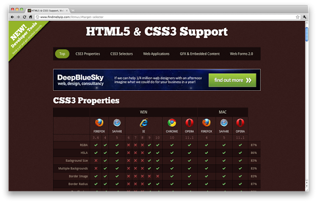 12 tools to facilitate the process of working with CSS3