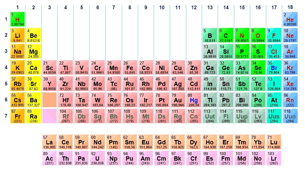 Tabla periodica de los elementos rincon del vago gallery periodic tabla periodica delos elementos quimicos maqueta images periodic tabla periodica delos elementos quimicos maqueta images periodic urtaz Choice Image