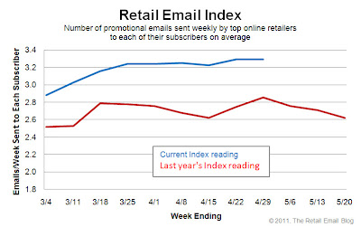 Click to view the Apr. 29, 2011 Retail Email Index larger