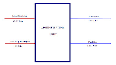 Isomerization Unit - Process Material Balance