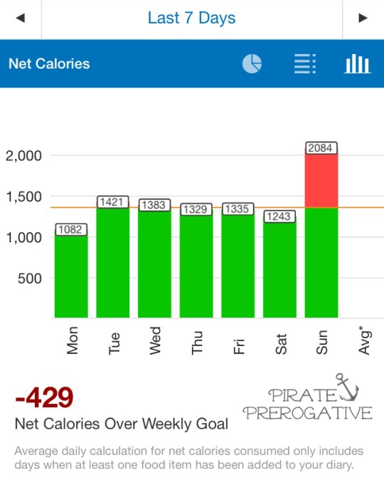 Another week, another weigh-in. See how I did this week with Shedding My Pirate Booty.