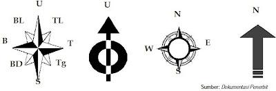 Simbol Arah Utara