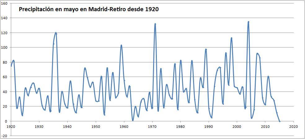 Meteom stoles madrid sufre el mes de mayo m s seco desde - Graficas madrid palma ...