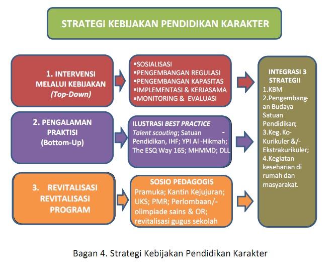 Strategi yang dimaksud secara rinci dapatdijelaskan sebagai berikut: