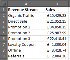 Table of sales data to chart