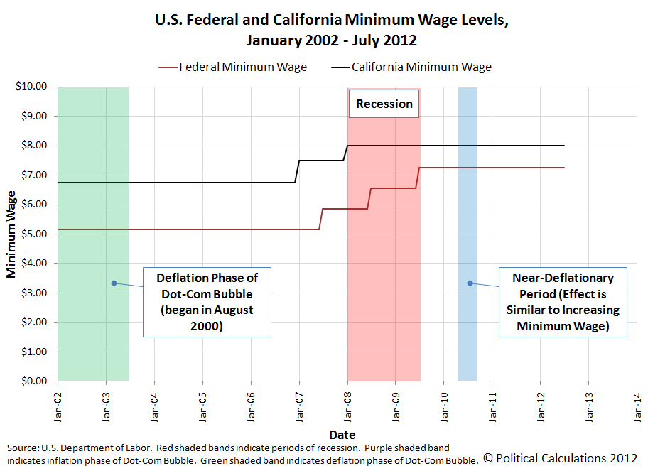 U.S. Federal and California Minimum Wage Levels, January 2002 to July 2012