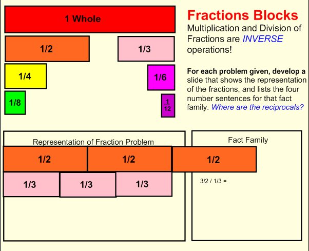 Modeling Fraction Multiplication/Division Lesson