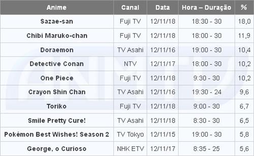 Audiência dos animes na TV japonesa de 12 à 18 de novembro