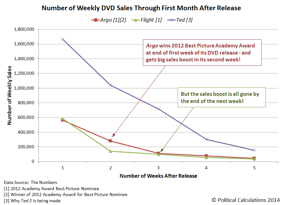 Number of Weekly DVD Sales Through First Month After Release: Flight, Argo and Ted