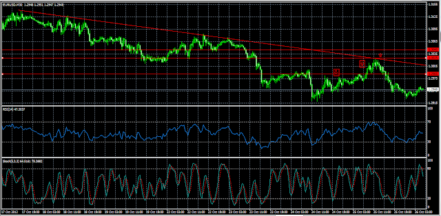 image of eurusd chart showing that it is on the verge of breakdown