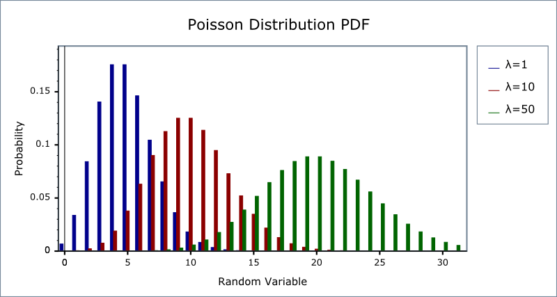 poisson distribution solved examples pdf