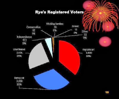 Rye's registered voters