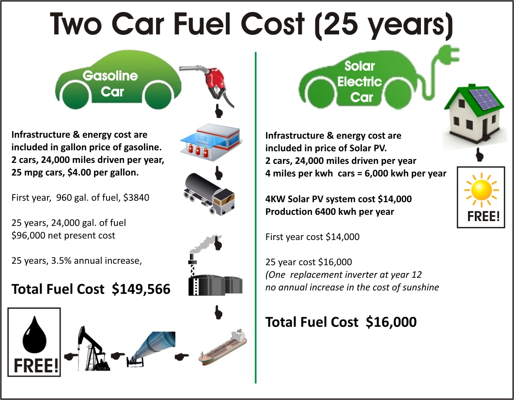 The Solar Fuel Cost For Two Ev S