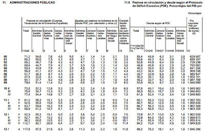 deuda de España en el Primer Trimestre de 2013