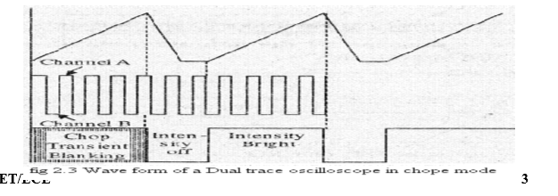dual trace cro  u0026 explanation