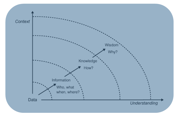 an introduction to the relationship between knowledge of the self and wisdom Wisdom or sapience is the ability to think and act using knowledge, experience, understanding, common sense, and insight, especially in a mature or utilitarian manner there appears to be.