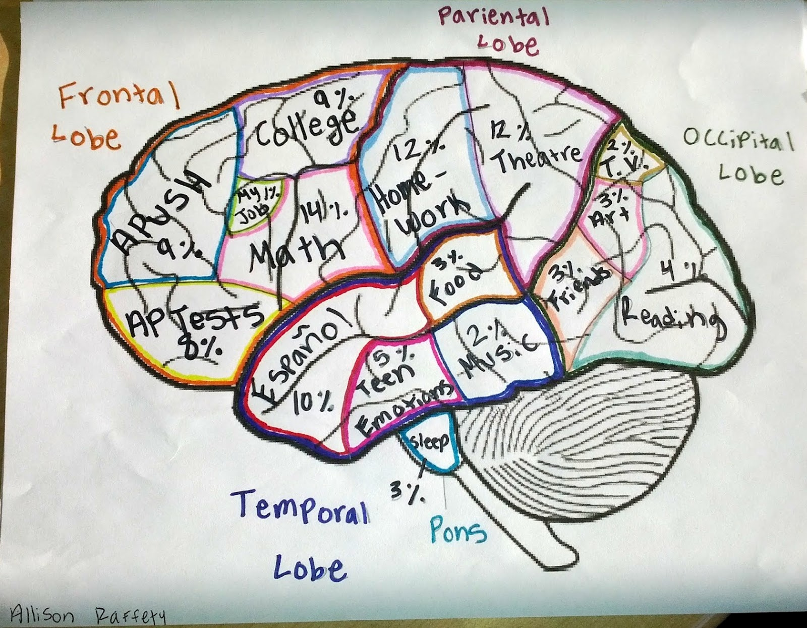 AP Psychology with Mr. Duez: Brain Unit - Extra Credit Examples