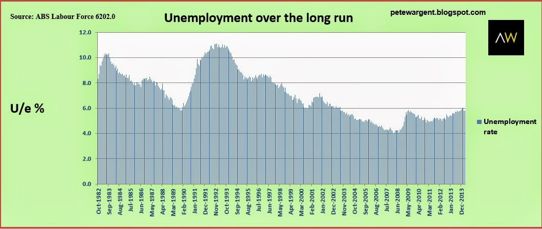 Unemployment over the long run