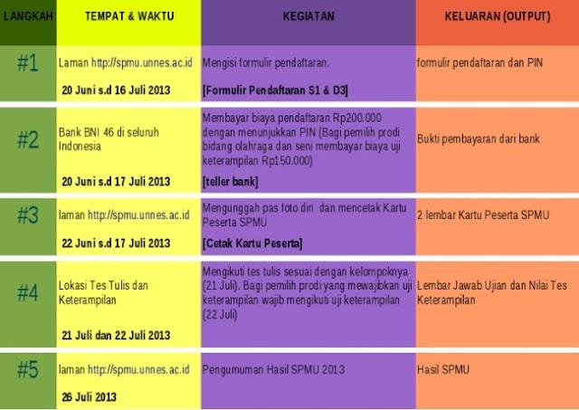 Alur Pendaftaran SPMU Unnes Semarang 2013