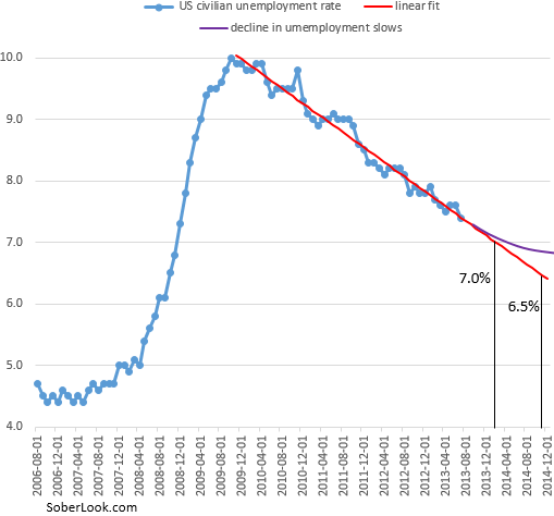 Projecting the unemployment rate – Sober Look